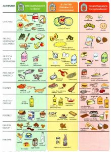 tabla-colesterol pronaf